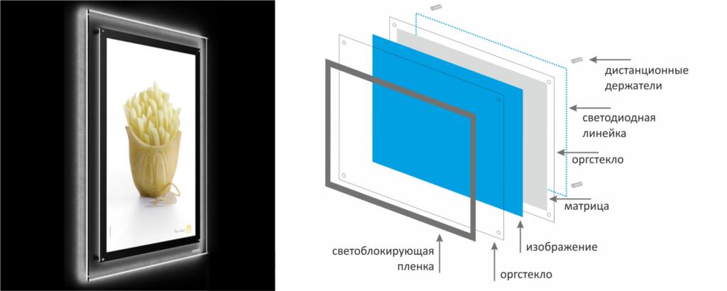 Устройство конструкции рекламных световых панелей
